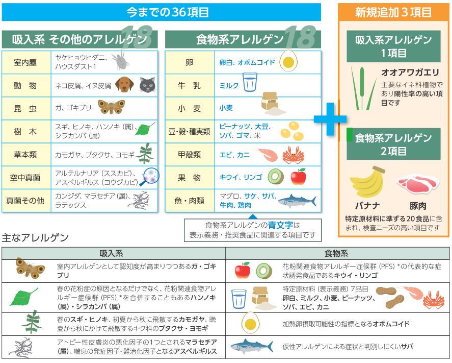 大豆 アレルギー 症状